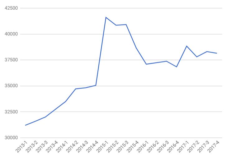 динамика изменения цен на вторичном рынке недвижимости Челябинской области